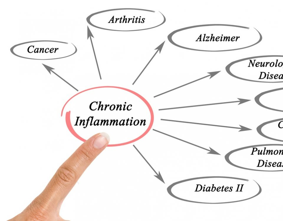 chronic-inflammation